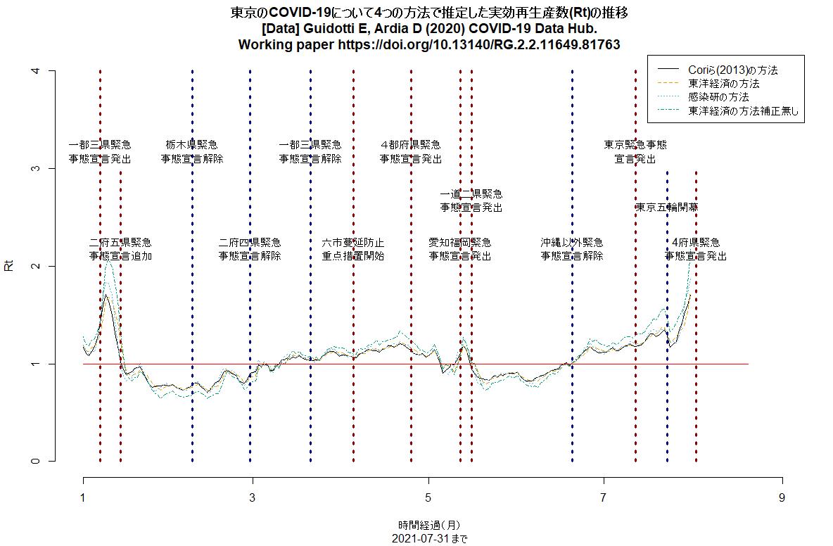 4つの方法で簡易推定した東京の実効再生産数(Rt)推移
