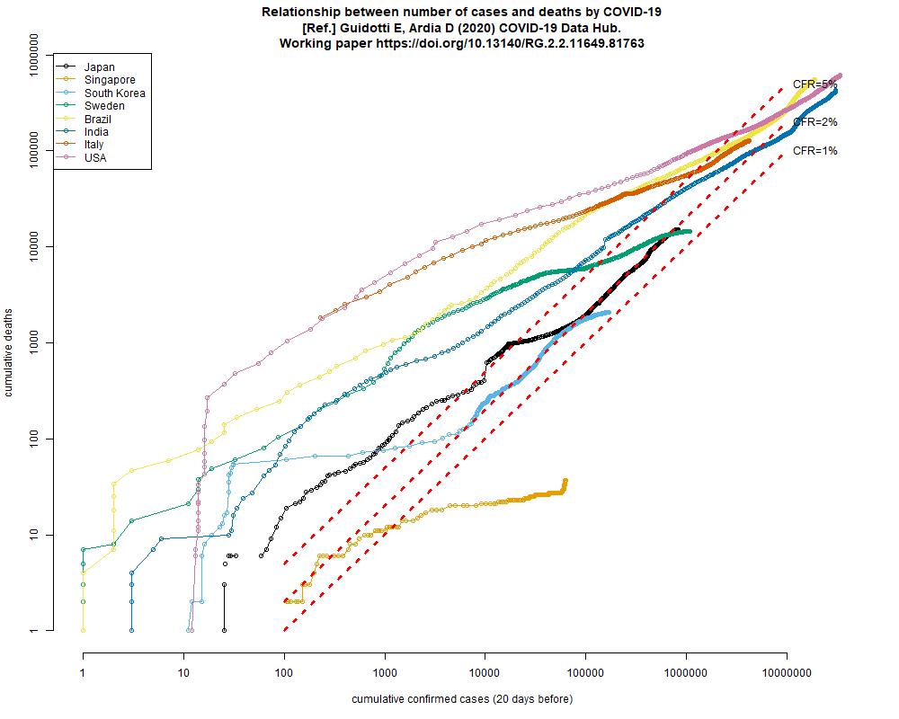数ヶ国の累積死者数と20日前までの累積感染報告数の関係の両対数グラフ