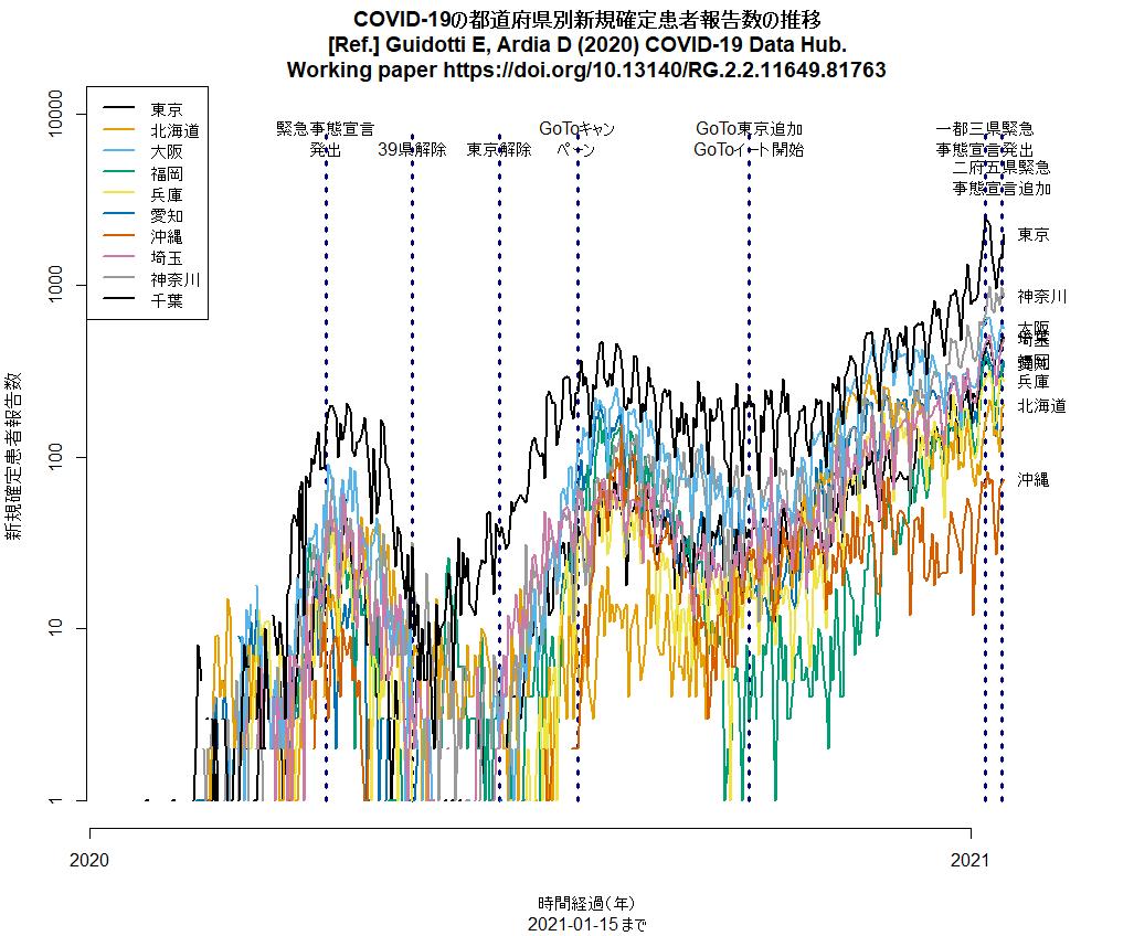 都道府県別新規感染報告数推移(2021年1月15日まで)
