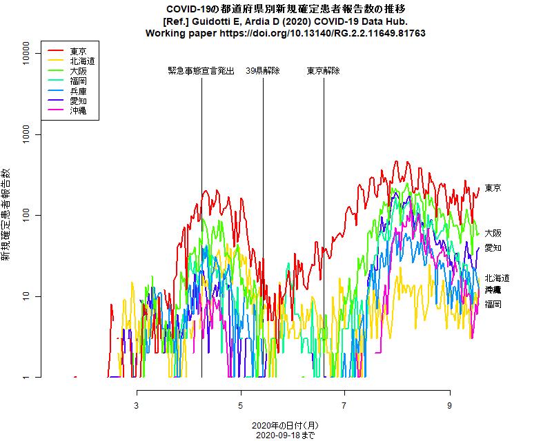 日本の新規確定感染者報告数の推移(2020年9月18日まで)