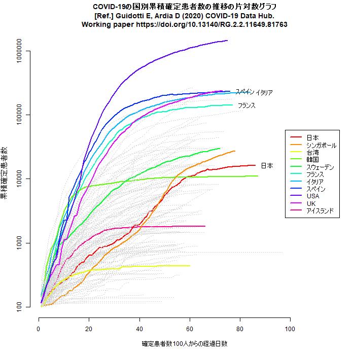 累積確定感染者数の100人以降の推移の片対数グラフ